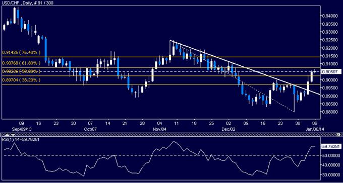 Forex: USD/CHF Technical Analysis – Resistance Seen Below 0.91
