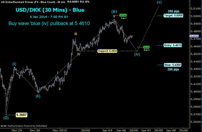 An Elliott-Inspired Long Trade in USD/DKK