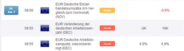 DAX_deutsche_Arbeitsmarktdaten_als_Market_Mover_body_Picture_2.png, DAX: deutsche Arbeitsmarktdaten als Market Mover?