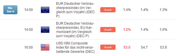 DAX_deutsche_Arbeitsmarktdaten_als_Market_Mover_body_Picture_4.png, DAX: deutsche Arbeitsmarktdaten als Market Mover?