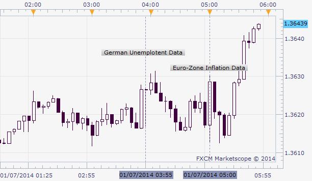 Euro Rebound Continues After German Jobs, Eurozone CPI Data
