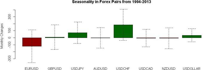 January_Seasonality_Favors_US_Dollar_Gains_versus_Japanese_Yen_Swiss_Franc_body_season1.jpg, January Seasonality Favors US Dollar Gains versus Japanese Yen, Swiss Franc