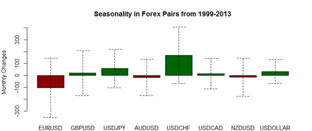 Le mois de Janvier est une période favorable au dollar US face au yen japonais et au franc suisse