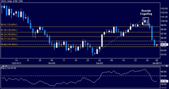 Learn_forex_trading_oil_petrol_xau_dollar_usd_gold_body_Picture_3.png, التحليل الفنّي للنفط الخام وللذهب