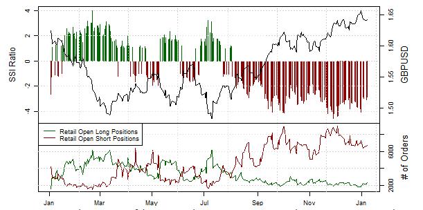 Speculative Sentiment Index für den EUR/USD - 07.01.2014