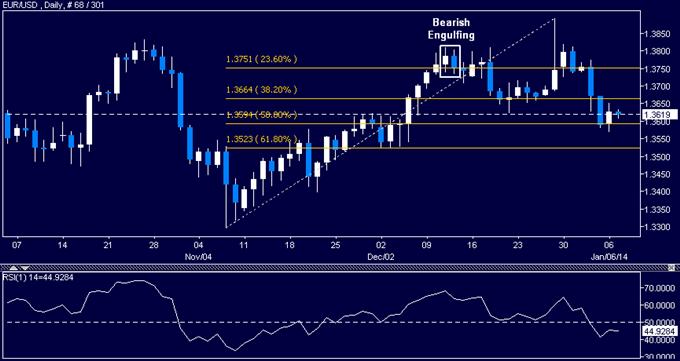 Forex: EUR/USD Technical Analysis – Lifeline Found Sub-1.36