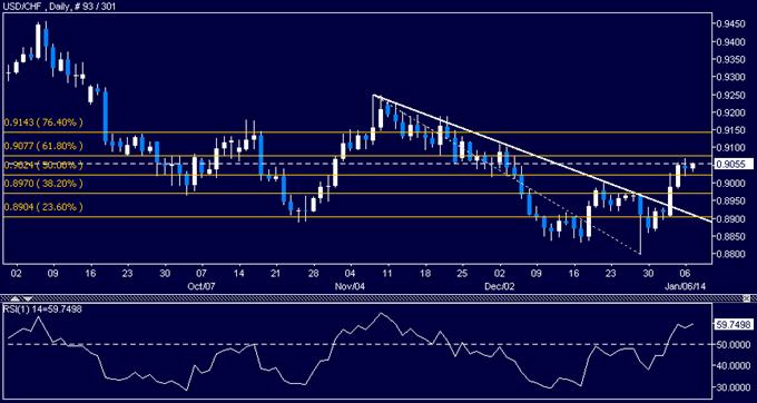 Forex: USD/CHF Technical Analysis – Eyeing Resistance Below 0.91