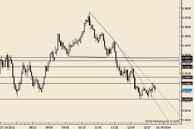 AUD/USD Holding Lows; Range Bound Near Term