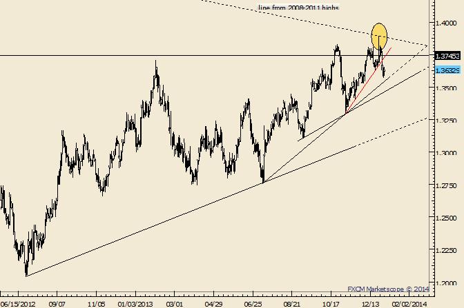 EUR/USD macht eine Kehrtwende nach mehr als fünfjähriger Trendline; hält Ausschau nach einem niedrigeren Hoch