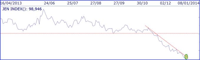 yen_japonais_analyse_technique_07012014_body_YENindex.png, YEN japonais : le rebond a encore du potentiel