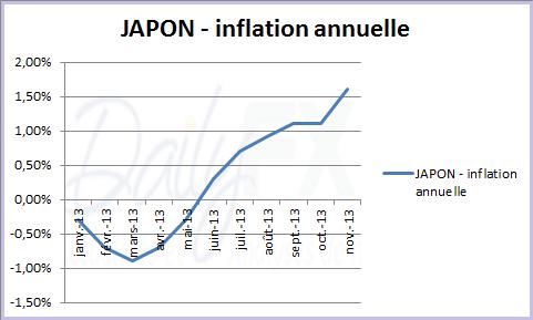 yen_japonais_analyse_technique_07012014_body_inflationjapon.png, YEN japonais : le rebond a encore du potentiel