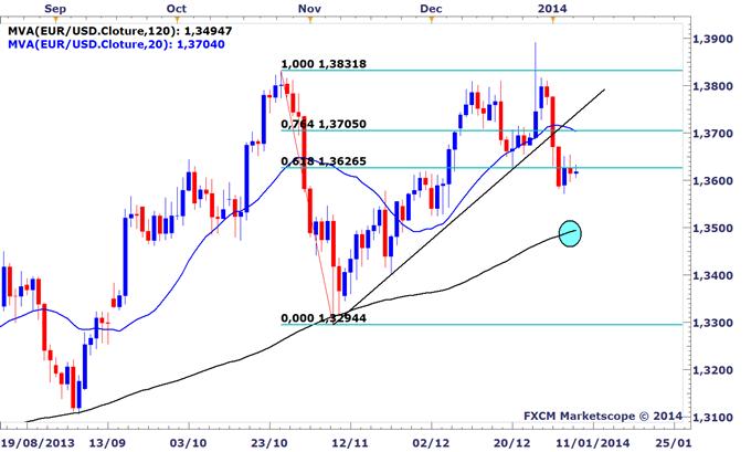 EURUSD : Le dollar US pourrait être soutenu par de bons chiffres avant la BCE jeudi