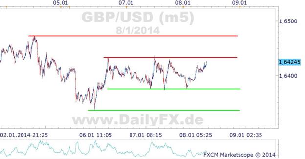 GBP/USD - Intraday-Betrachtung, choppige Action der Woche setzt sich fort