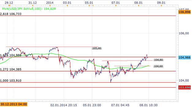 Japanischer Yen wieder im Abwärtsmodus. EURJPY und USDJPY auf dem Weg in Richtung neuer Höchststände