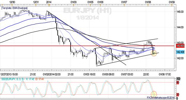 Overnight_Reversal_Puts_EURJPY_at_Crossroads_Ahead_of_FOMC_ECB_body_x0000_i1028.png, Overnight Reversal Puts EUR/JPY at Crossroads Ahead of FOMC, ECB