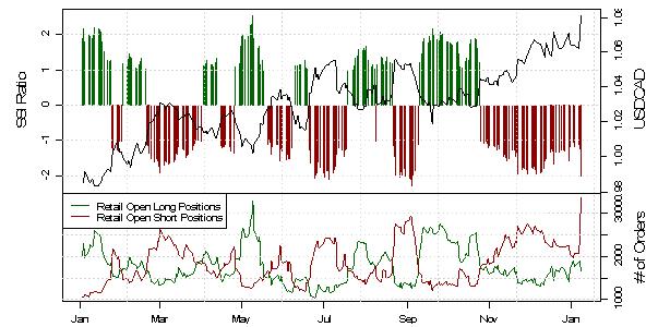 SSI_USDCAD_Short-Positionierung_steigt_mit_Anstieg_auf_35-Jahres-Hoch_body_Picture_2.png, SSI: USD/CAD Short-Positionierung steigt mit Anstieg auf 3,5-Jahres-Hoch