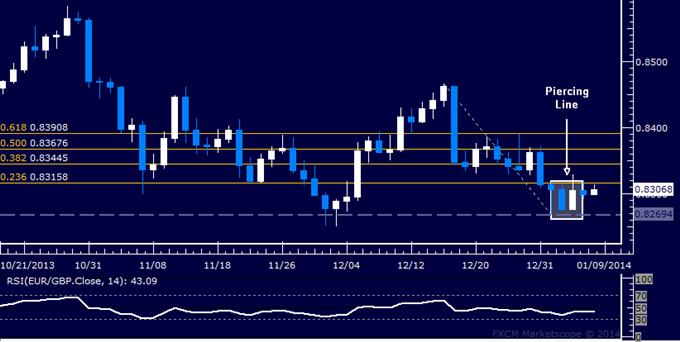 Forex: EUR/GBP Technical Analysis – Double Bottom Taking Shape?