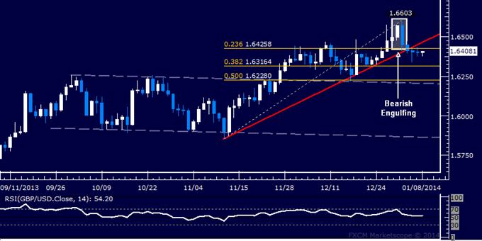 Forex: GBP/USD Technical Analysis – Selloff Stalling Near 1.64