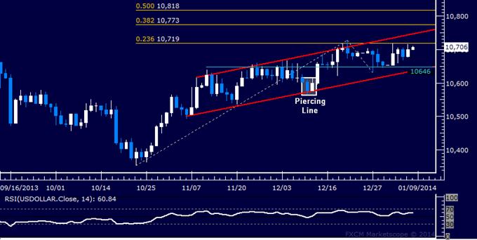 dailyclassics_us_dollar_index_body_Picture_12.png, Forex: US Dollar Technische Analyse – Warte auf Orientierungshilfe