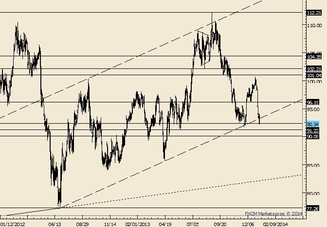 Crude schließt unter Trendlinie ab den Tiefs von 2012