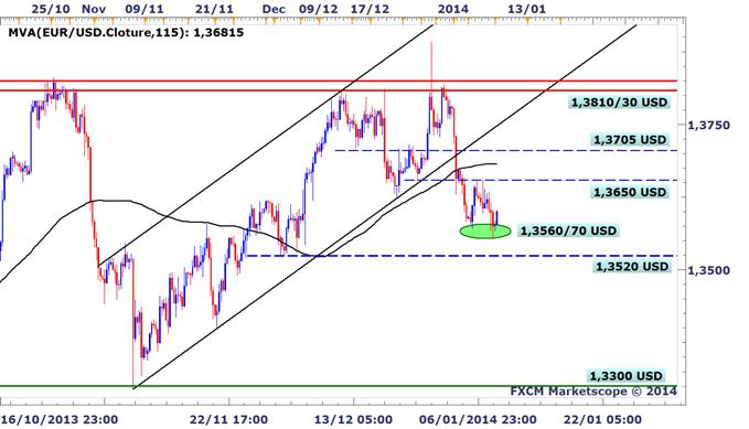 EURUSD : L'euro rebondit sur son support avant la BCE, le dollar pénalisé par une Fed prudente