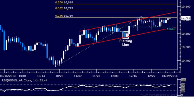 US Dollar, SPX 500 Struggle With Trend Follow-Through