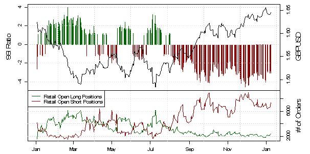 SSI: GBP/USD grundsätzlich eher Long, aber Warnsignale steigen