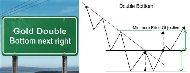 Utilisation des graphiques: Comment trader le double creux sur l'or