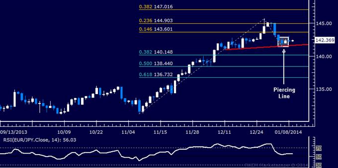 Forex: EUR/JPY Technical Analysis – Stalling at Neckline Barrier