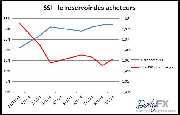 EURUSD_SSI_analyse_10012014_body_SSIEURUSD.png, EURUSD : le réservoir des acheteurs se remplit