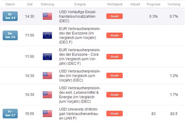 EZB_auf_dem_Status_Quo_NFPs_schlechter_als_erwartet_EURUSD_bullish_in_kommender_Woche_body_Picture_4.png, EZB auf dem Status Quo + NFPs schlechter als erwartet = EUR/USD bullish in kommender Woche