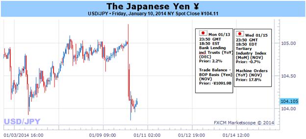 Japanischer Yen für stärkere Korrektur bereit - Höheres Tief erwartet