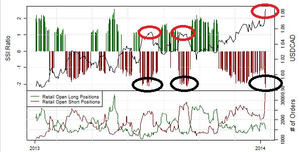 SSI: USD/CAD Sentiment-Extrem warnt vor kurzfristig scharfen Korrekturen