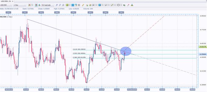 Short USD/SEK Near Key Resistance Level