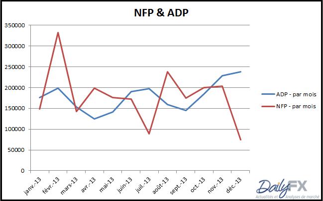 nfp_decembre2013_body_NFP_ADP.png, USA - le taux de chômage approche de l'objectif de la Fed!