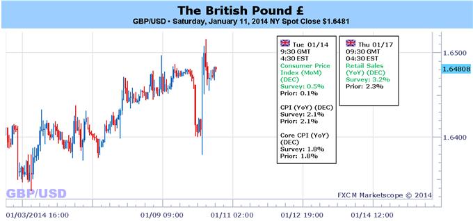 Le GBPUSD soutenu par les mauvais NFPs, mais la direction de la livre dépend de l'inflation britannique