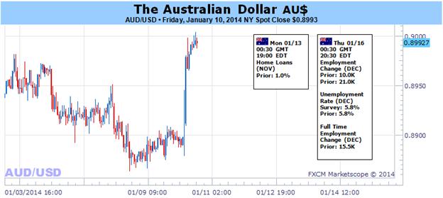 Le dollar australien devrait s'apprécier davantage car les marchés méditent les prévisions de la Fed