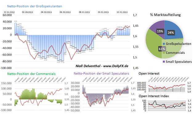 COT Report GBP/USD - spekulative Nachfrage zieht zurück