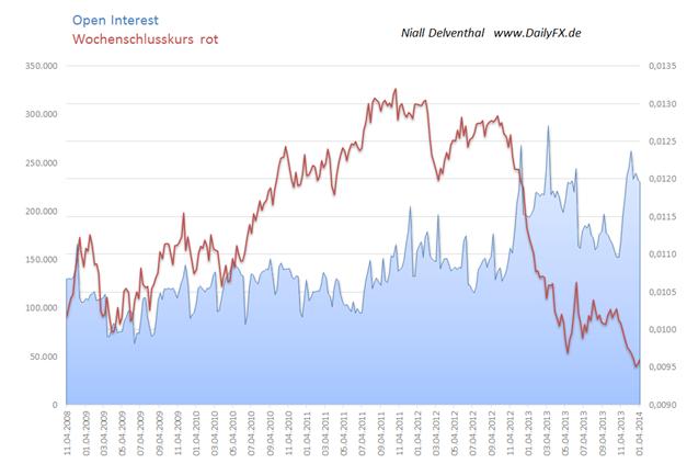 JPYUSD_COT_13.01.2013_body_Picture_2.png, JPY/USD – Großspekulanten suchen seit 2 Wochen größere Distanz zum USD