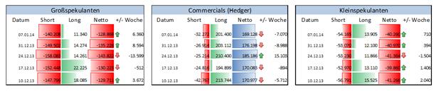 JPYUSD_COT_13.01.2013_body_Picture_3.png, JPY/USD – Großspekulanten suchen seit 2 Wochen größere Distanz zum USD