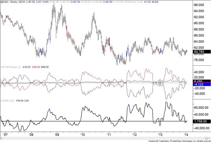 Le positionnement sur la livre sterling est à un niveau dernièrement observé lors du sommet de début 2013