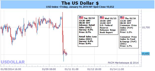 Learn_forex_trading_euro_eur_usd_dollar_eurusd_body_Picture_1.png, الدولار الأميركي يتراجع على خلفية تقرير الوظائف الأميركية المخيّب للآمال، ولكن ردّة الفعل هذه هل هي مبالغ فيها؟