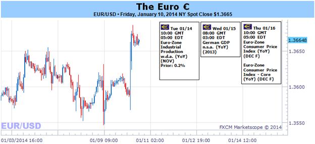 Learn_forex_trading_usd_dollar_euro_eur_eur_body_Picture_1.png, التسارع الصعودي للأسهم الأوروبية والسندات يوفر شعور زائف بالأمان
