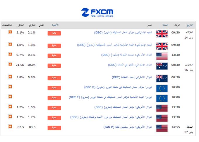 Learn_forex_trading_weekly_usd_euro_eur_nfp_ecb_usd_dollar_body_calander.png, تداعيات تصريح رئيس البنك المركزي الأوروبي وتقرير الوظائف الأميركية مستمرة في بداية هذا الأسبوع