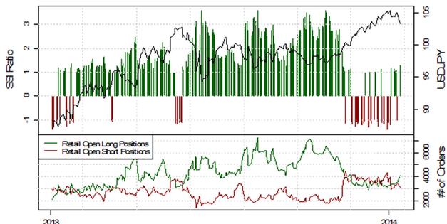 ND_13.01.2013_body_Picture_10.png, USD/JPY testet die 103, mehrheitliche Retail-Position schwingt auf mehrheitlich Long