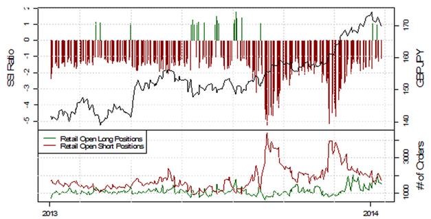 ND_13.01.2013_body_Picture_11.png, USD/JPY testet die 103, mehrheitliche Retail-Position schwingt auf mehrheitlich Long
