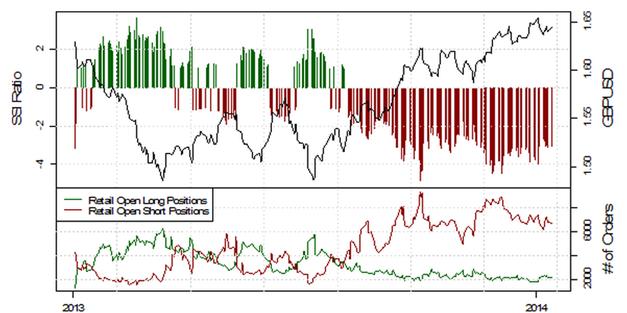 ND_13.01.2013_body_Picture_12.png, USD/JPY testet die 103, mehrheitliche Retail-Position schwingt auf mehrheitlich Long