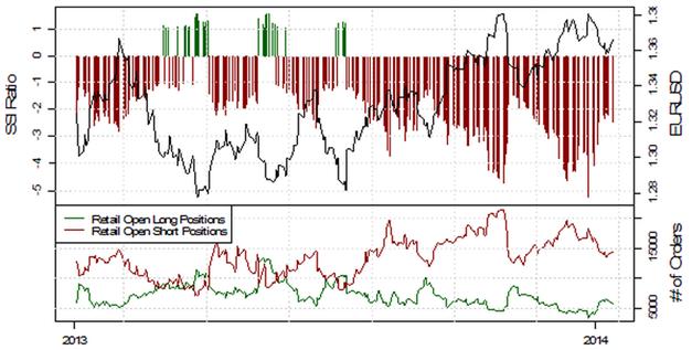 ND_13.01.2013_body_Picture_13.png, USD/JPY testet die 103, mehrheitliche Retail-Position schwingt auf mehrheitlich Long