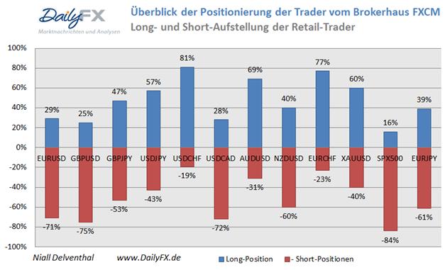 ND_13.01.2013_body_Picture_14.png, USD/JPY testet die 103, mehrheitliche Retail-Position schwingt auf mehrheitlich Long