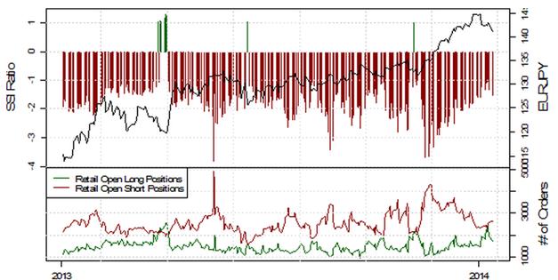 ND_13.01.2013_body_Picture_2.png, USD/JPY testet die 103, mehrheitliche Retail-Position schwingt auf mehrheitlich Long